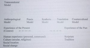 A Map of the Models of Contextual Theology